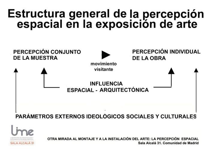 Esquema general de percepción